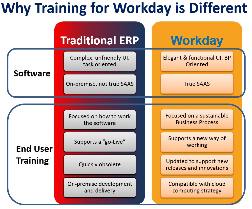 Workday Difference